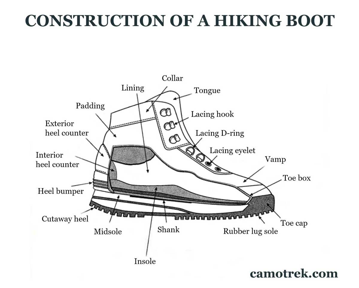 Hiking boot construction - diagram