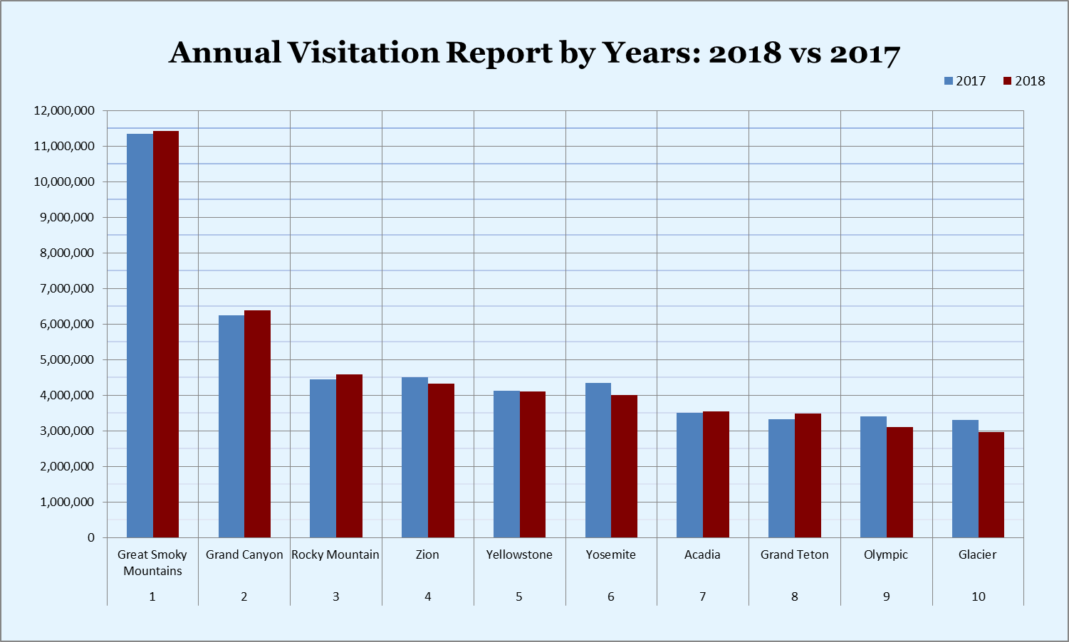 Annual Visitation Report By Years 2017-2018