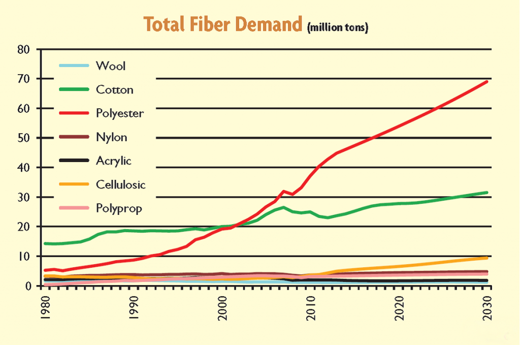 Total fiber demand graph