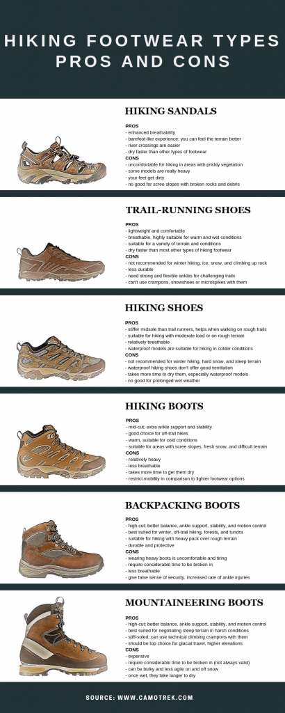 Hiking Footwear Types Infographic