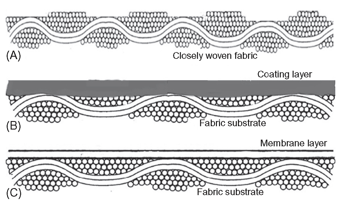Types of waterproof breathable fabrics