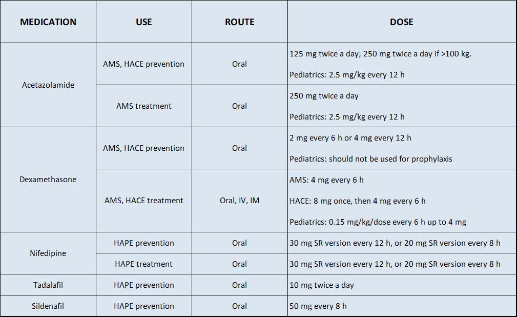 Altitude sickness treatment table