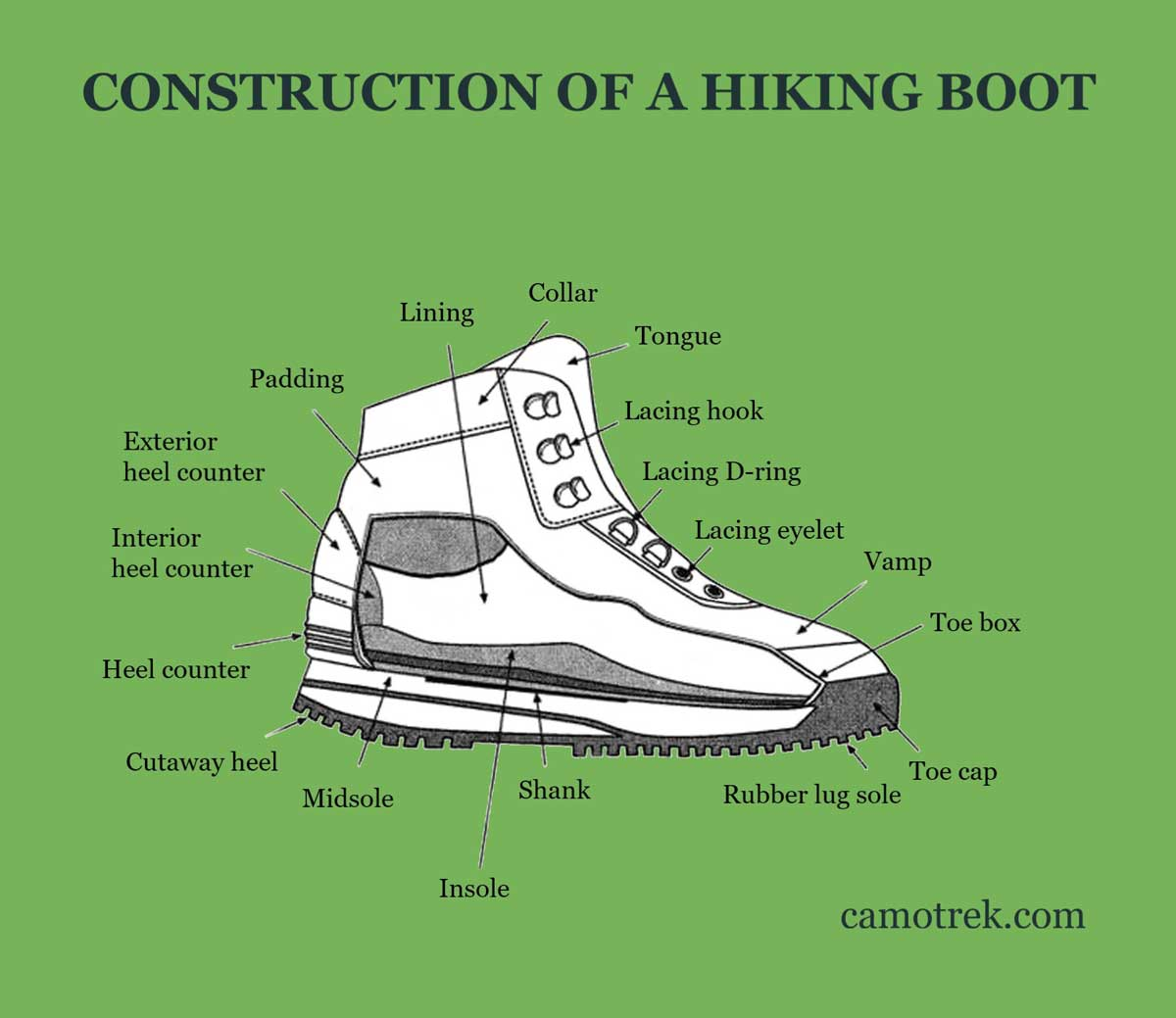 Parts of a Hiking Boot Diagram