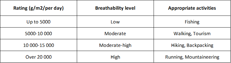 Breathability ratings table