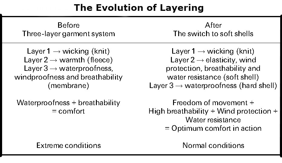 The Evolution of Layering