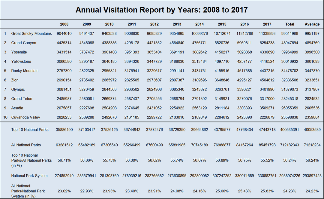 Top 10 Most Visited National Parks in the US 2008-2017 - Annual Visits