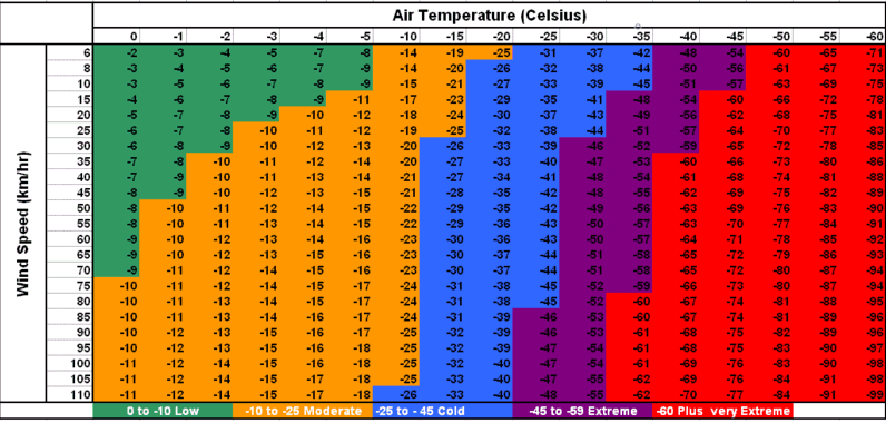 Winter Hiking: Celsius Wind Chill Chart