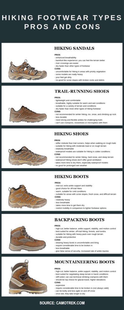 Hiking Boots Types Infographic