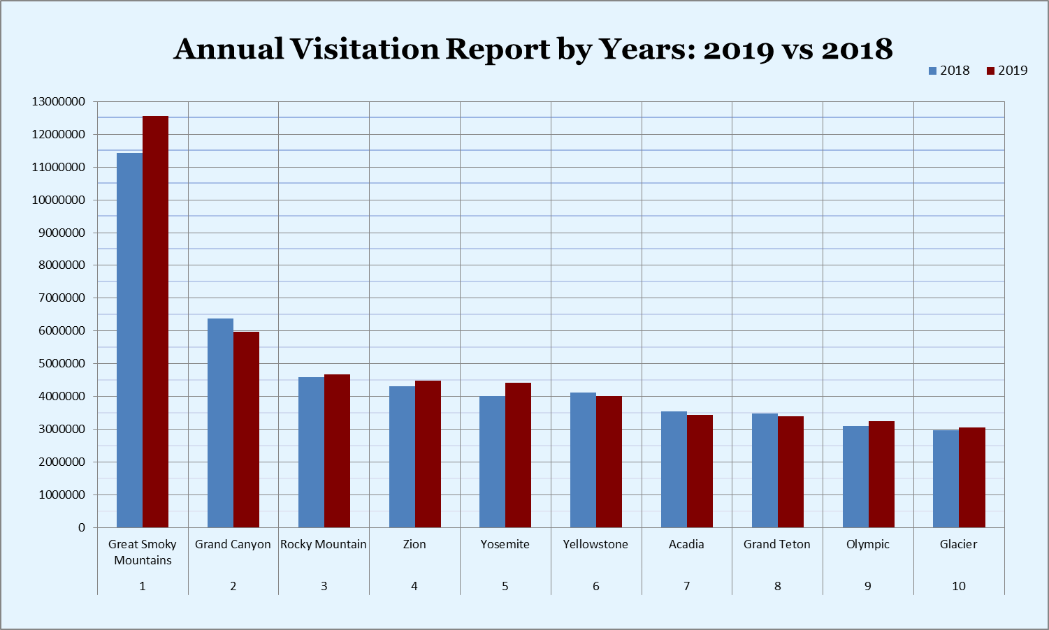 Annual Visitation Report By Years 2018-2019
