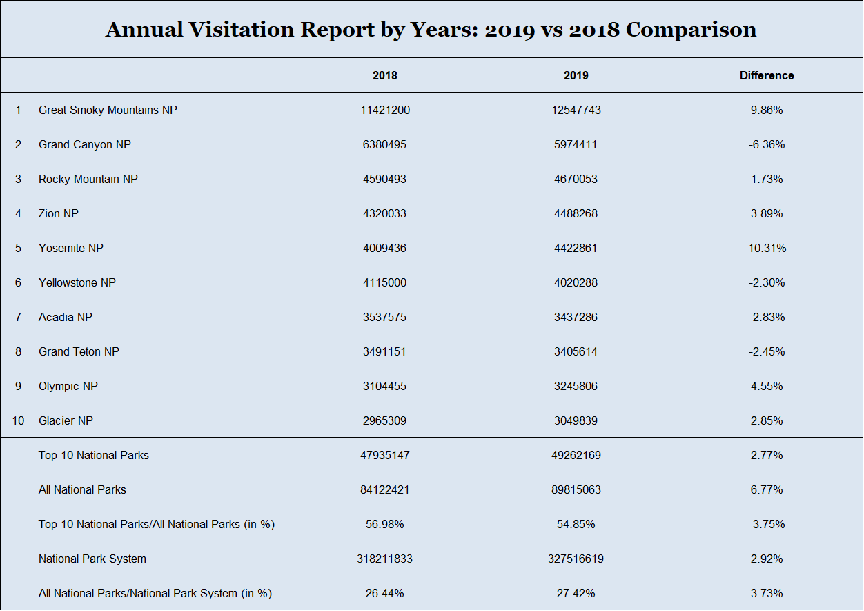 Table: Annual Visitation Report by Years: 2019 vs 2018 Comparison