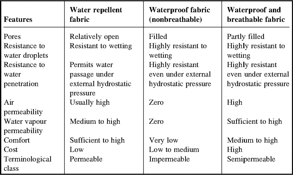 Waterproof-water-repellent-comparison