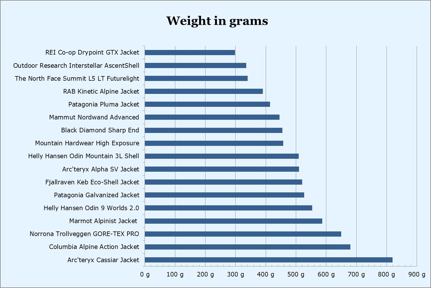 Hardshell jackets weight comparison