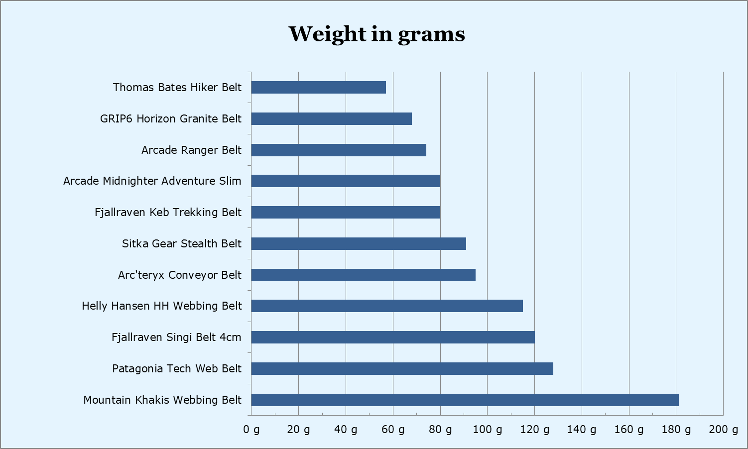 Hiking belts weight comparison