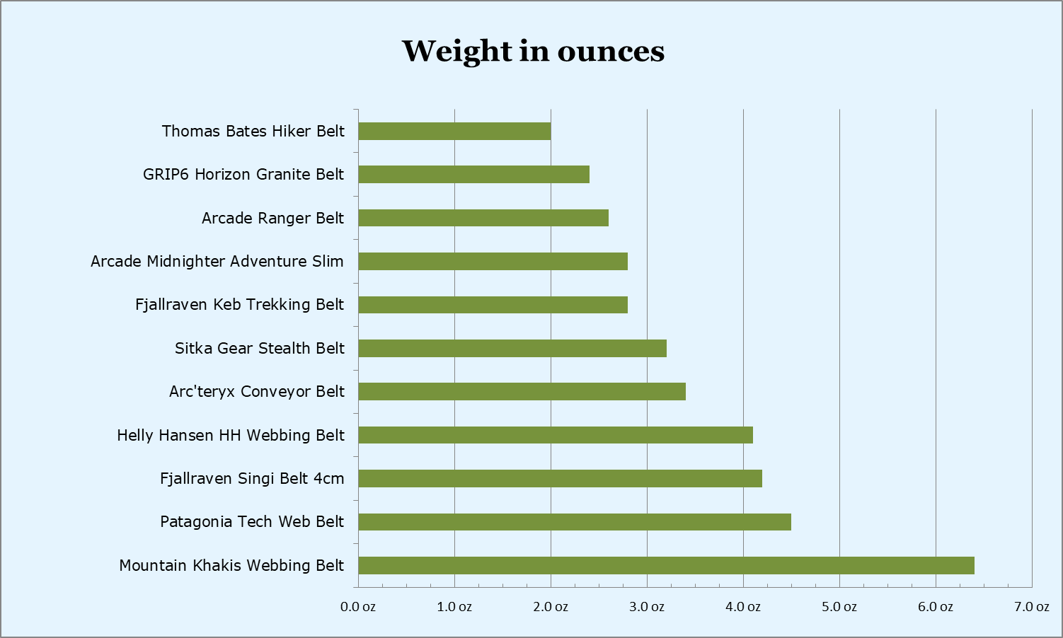 Hiking belts weight in ounces - comparison