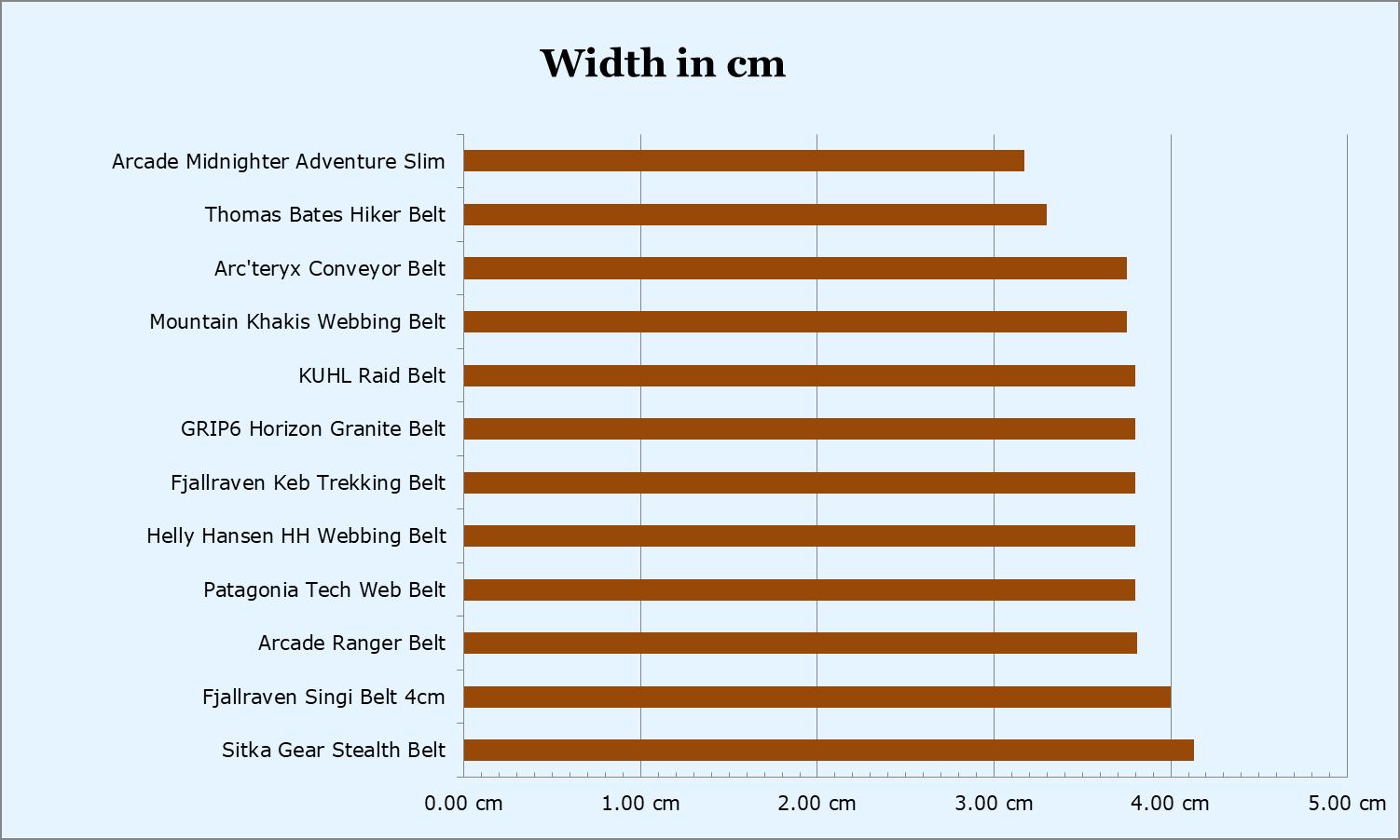 Hiking belts width comparison