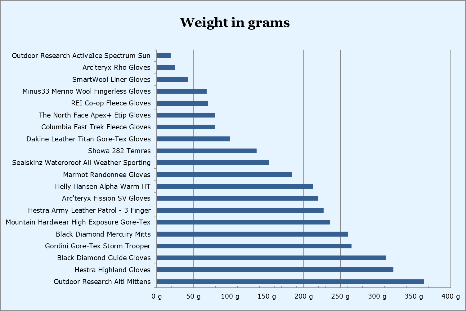 Hiking gloves weight comparison
