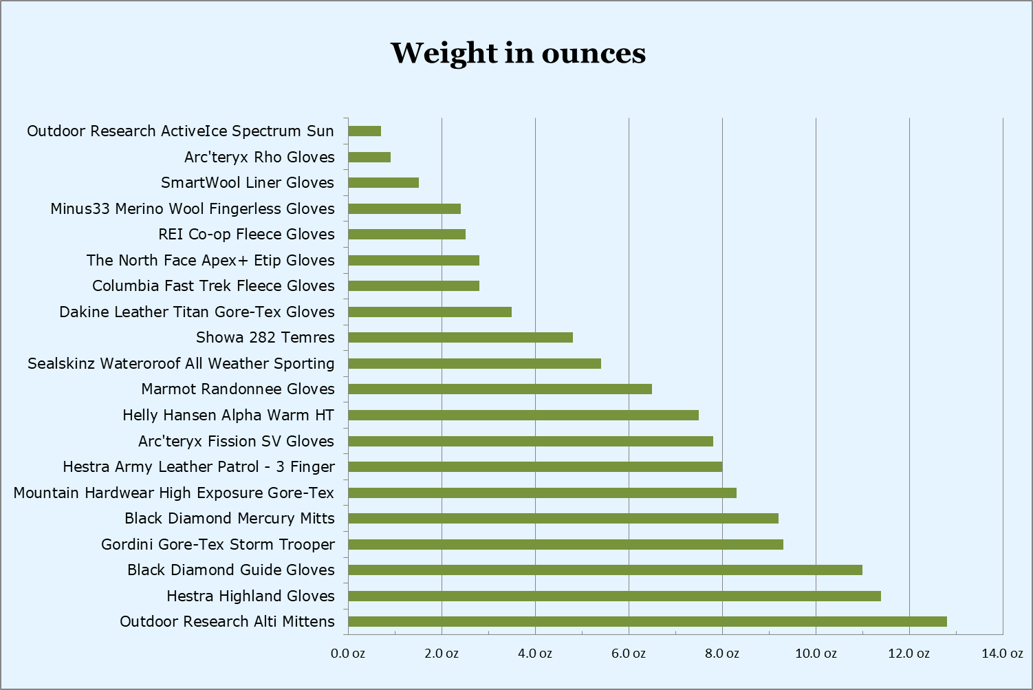 Hiking gloves weight in ounces - comparison