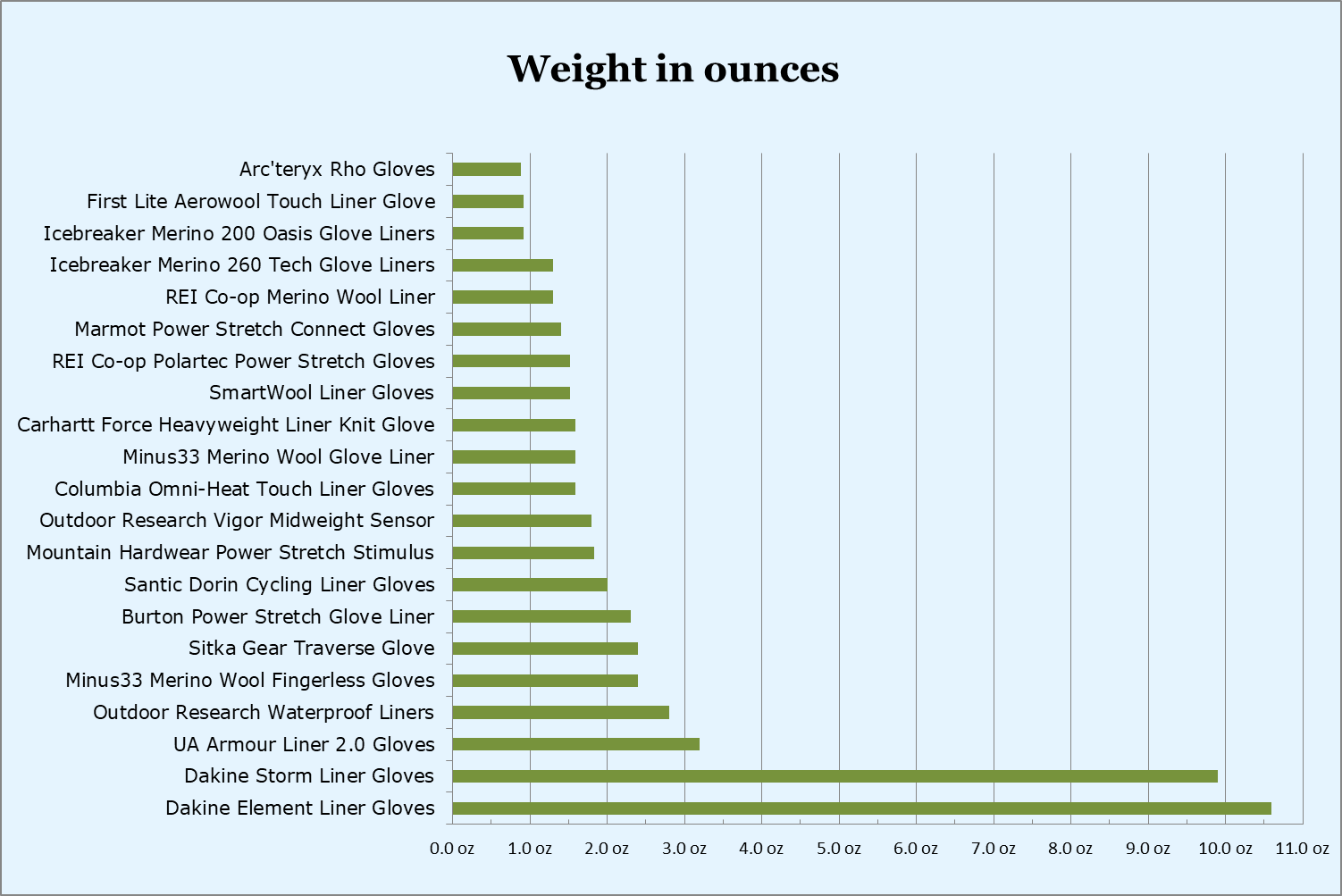 Liner gloves weight comparison ounces