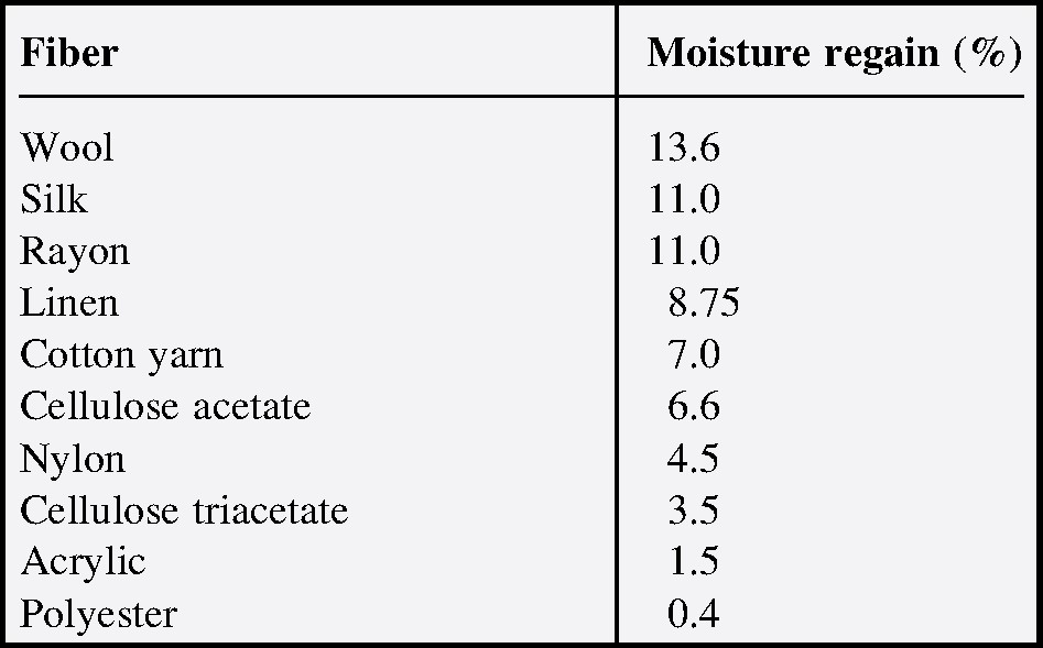 Moisture regain for different fibers