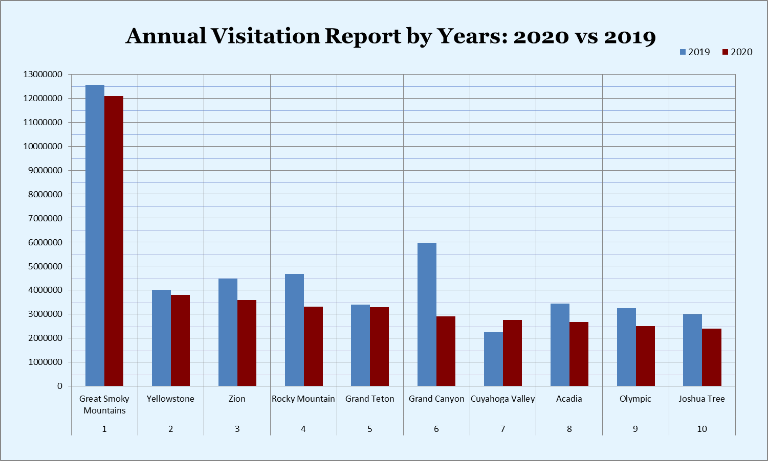 Annual Visitation Report By Years 2019-2020
