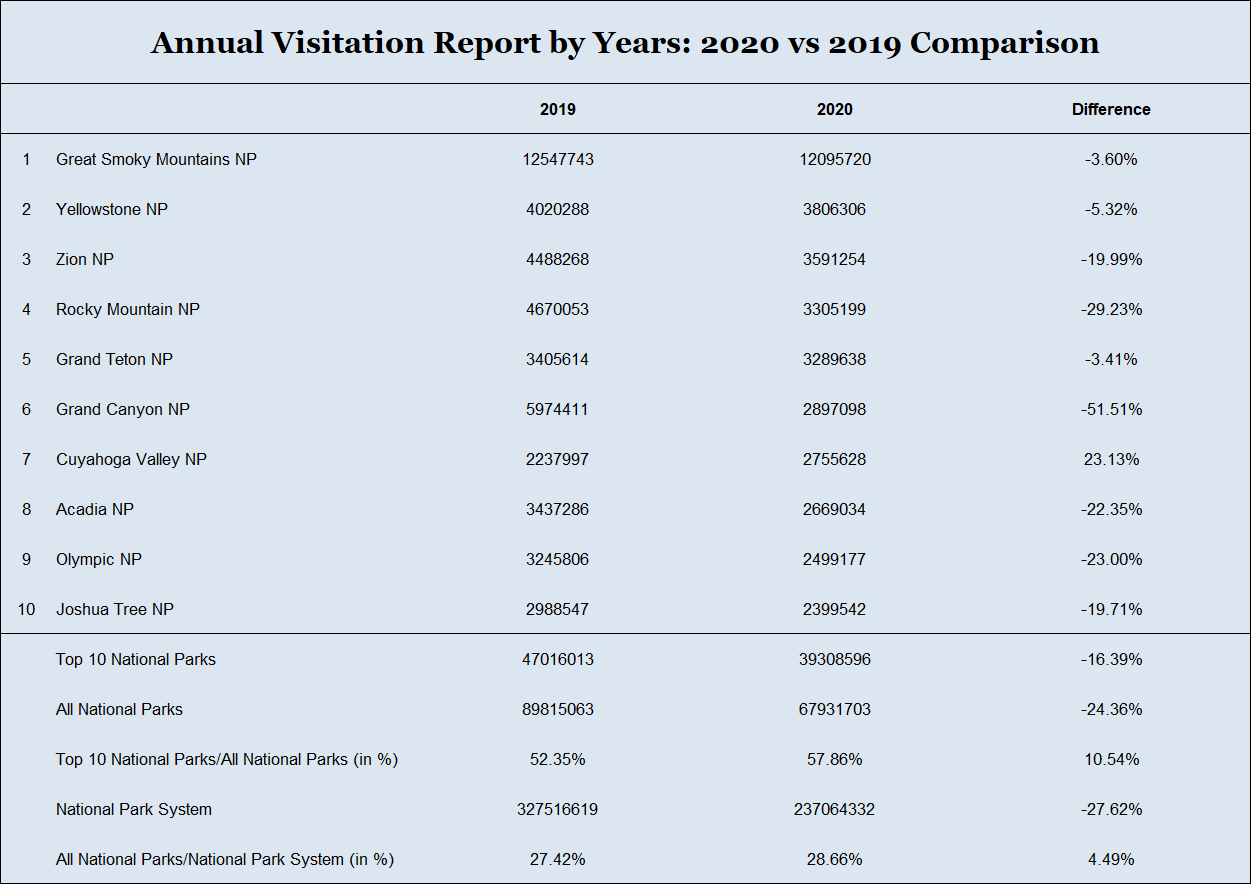 Table: Annual Visitation Report by Years: 2020 vs 2019 Comparison