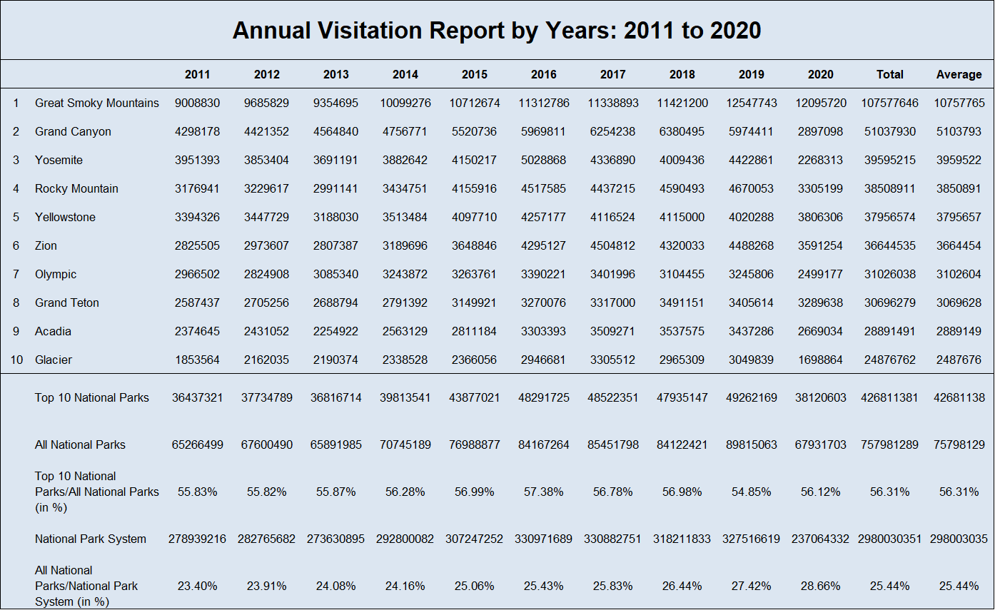 Top 10 Most Visited National Parks in the US 2011-2020 - Annual Visits